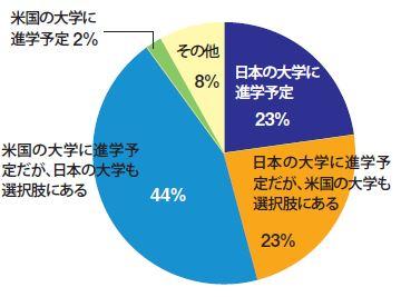 将来、大学進学は日米どちらを希望しますか?