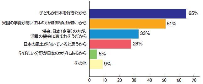 日本の大学が選択肢にある場合、その理由は何ですか?